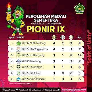 PIONIR IX 2019 UIN Malang