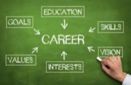 10 Tips to Choose the Right Career for Students.