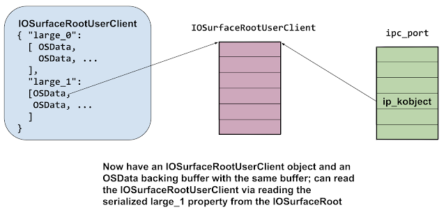Diagram showing that the memory containing the IOSurfaceRootUserClient is pointed to by both the ipc_port's ip_kobject pointer and an IOSurfaceRootUserClient property (as an OSData object backing buffer pointer.) This enables the attacker to read the contents of the IOSurfaceRootUserClientObject.