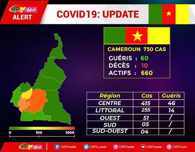 Statistics coronavirus Cameroon deaths cases