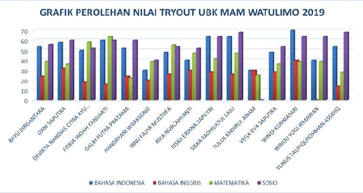 Grafik Siswa Hasil Tryout UNBK MAM Watulimo 2019