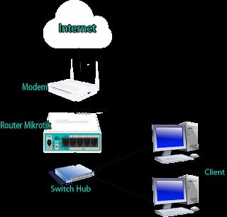 Topologi jaringan dengan tambahan router mikrotik