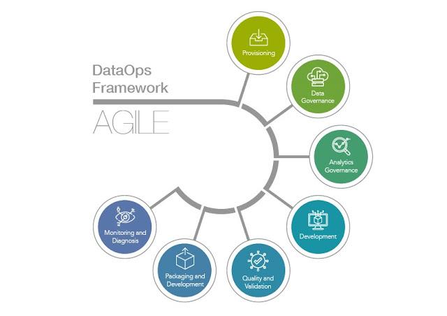 Figura 2: DataOps Framework.