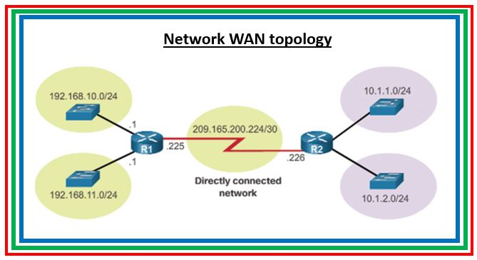 Part 2: Cisco Router commands reference guide : RIP and OSPF