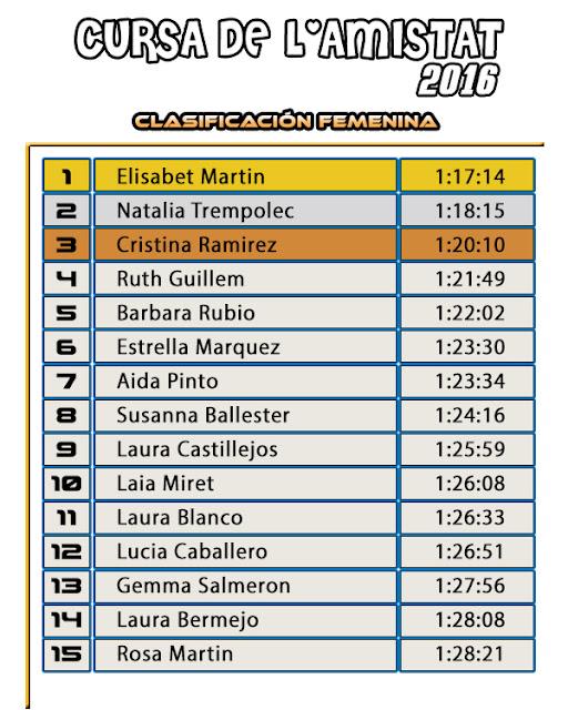 Clasificación Femenina Cursa de l'Amistat 2016