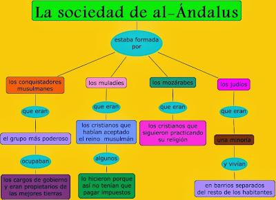Sociedad y cultura en al andalus