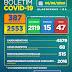 Boletim COVID-19: Confira os dados divulgados nesta quinta-feira (06) pela Secretaria Municipal de Saúde