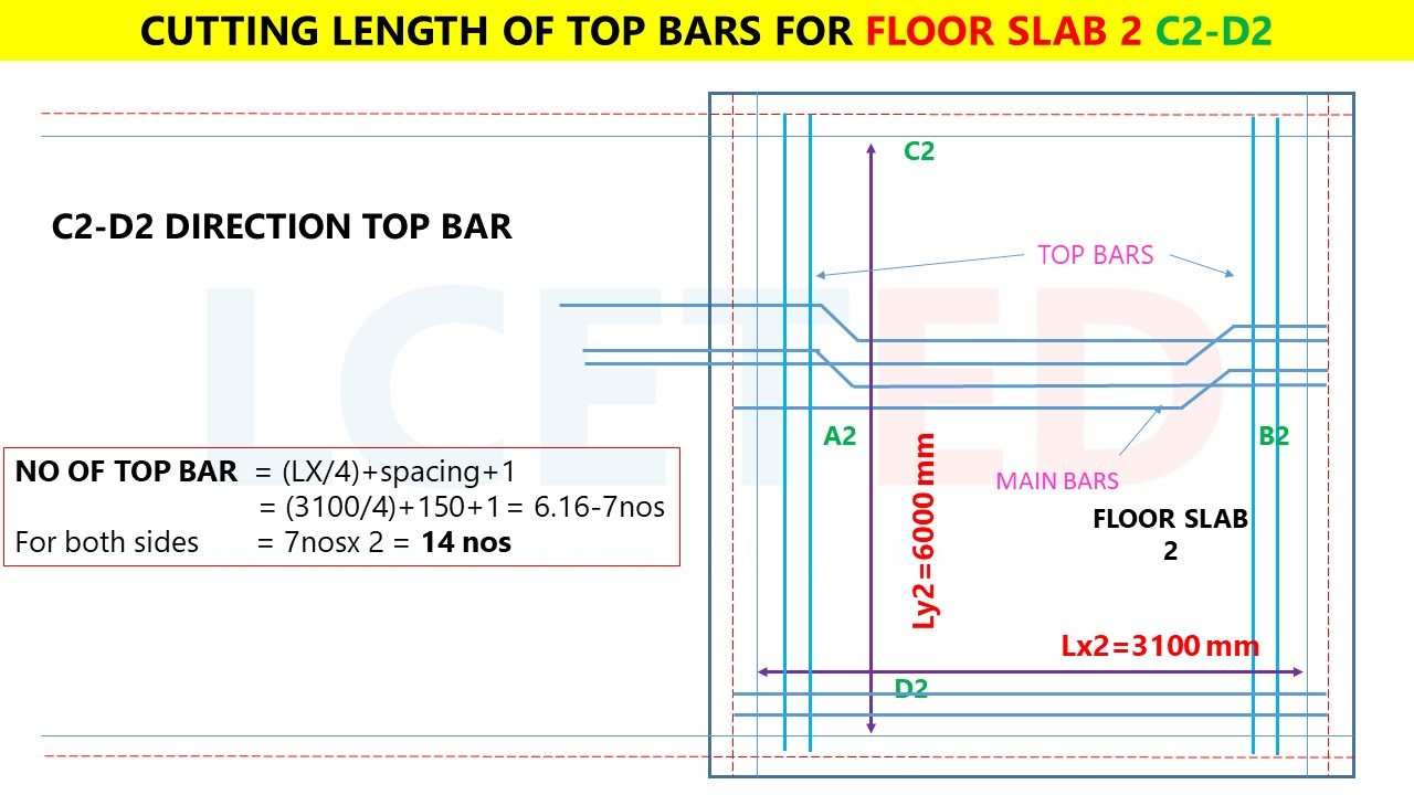 HOW TO CALCULATE STEEL QUANTITY FOR SLAB?