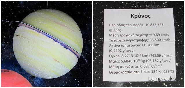 Πληροφορίες για τον πλανήτη Κρόνο.