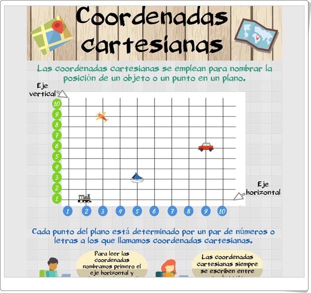 """""""Coordenadas cartesianas"""" (Infografía de Matemáticas de Primaria)"""
