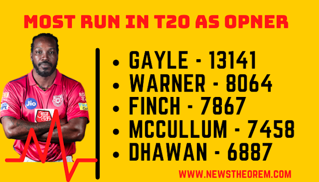 Top-5-best-Opener-batsmen-who-made-Most-T20-runs-as-Opener