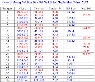 Net Buy dan Net Sell September 2021