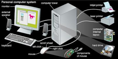 komponen-sistem-informasi-berbasis-komputer