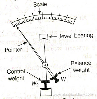 gravity control system