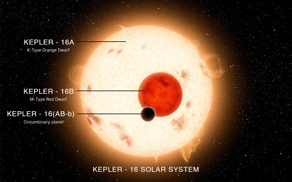 Kepler 16 - NFTamil