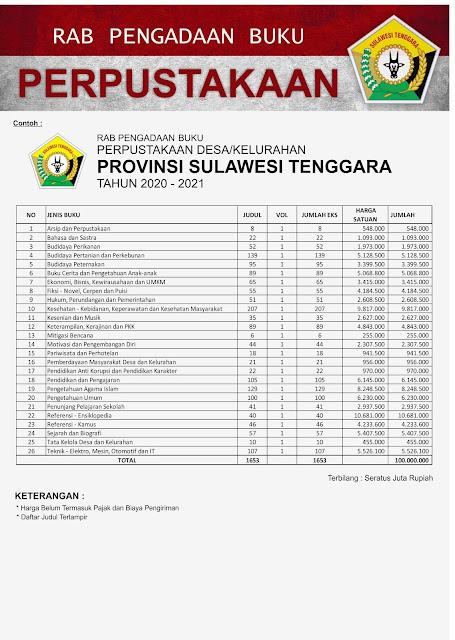 Contoh RAB Pengadaan Buku Desa Provinsi Sulawesi Tenggara Paket 100 Juta