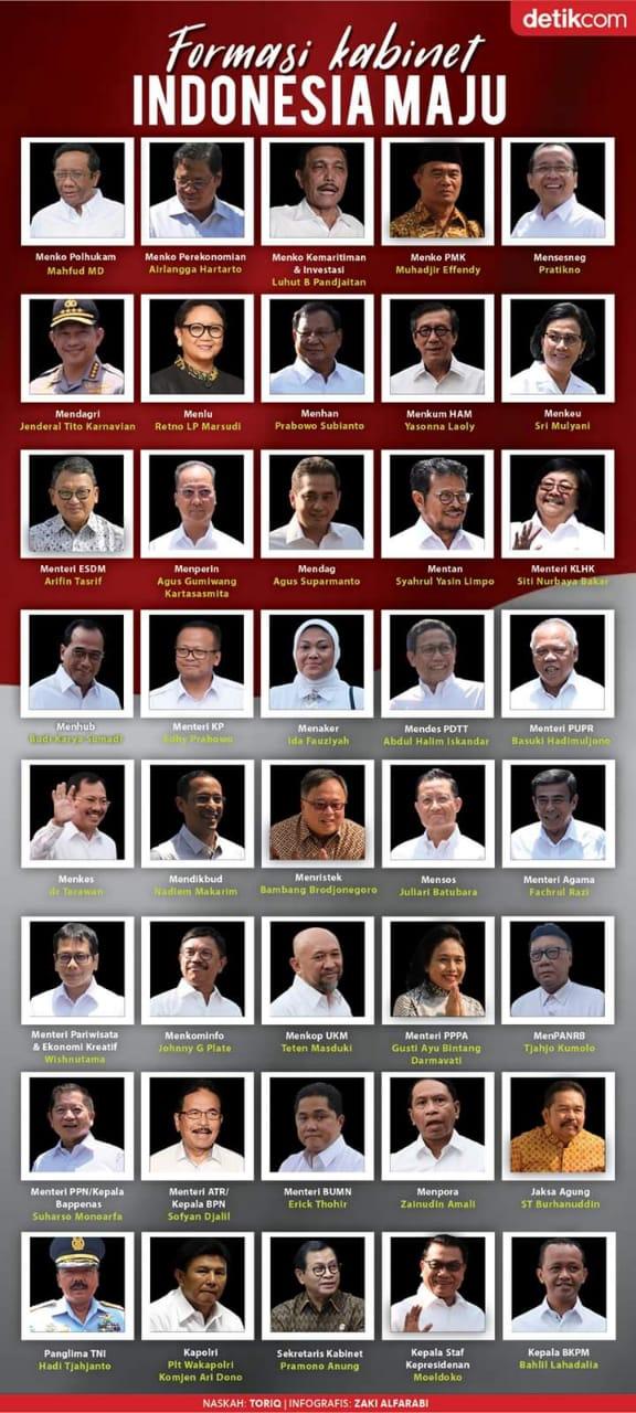 Nama Kabinet Gusdur : kabinet, gusdur, MEDIA, ONLINE:, Daftar, Susunan, Kabinet, Kokowi'Ma'ruf