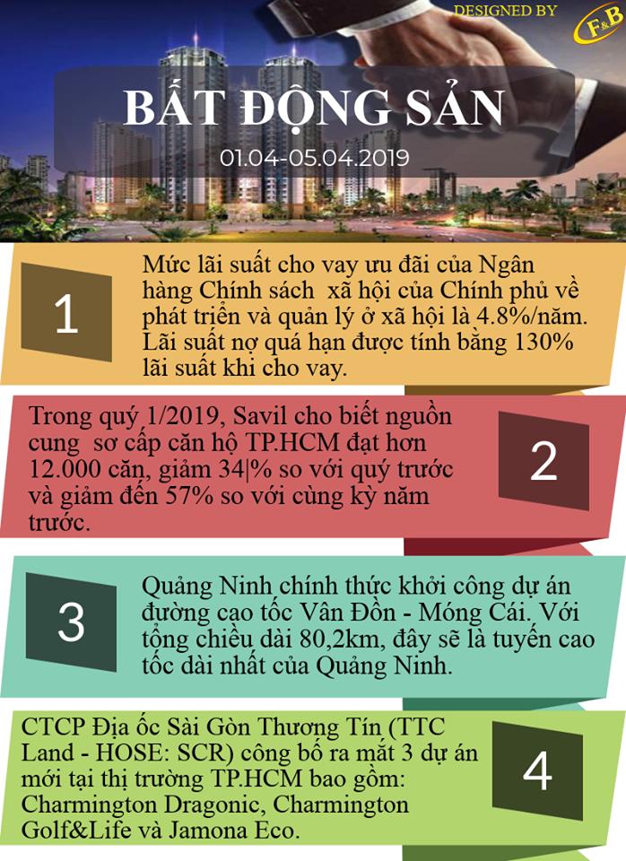 Toàn Cảnh Kinh Tế Tuần 1 - Tháng 04/2019