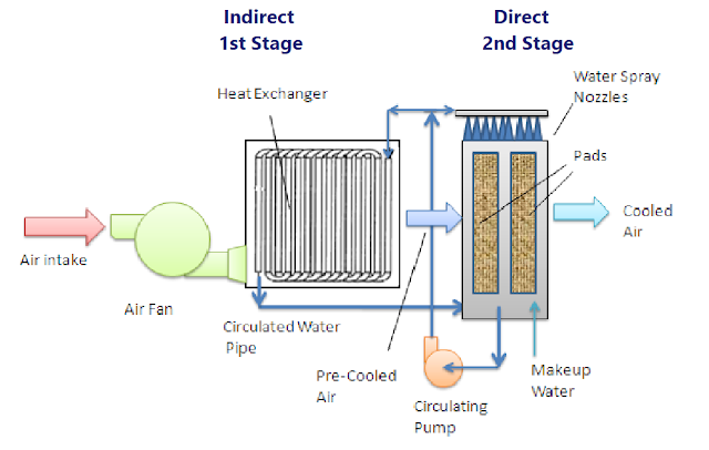 Evaporative cooling ( 2 stage)