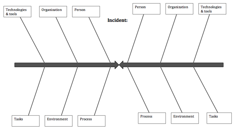 ISO 22000 Resource Center: ISO 31010:2011 Risk Assessment