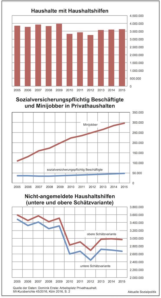 Aktuelle Sozialpolitik Schwarze Sowie Einige Andere Haushaltshilfen