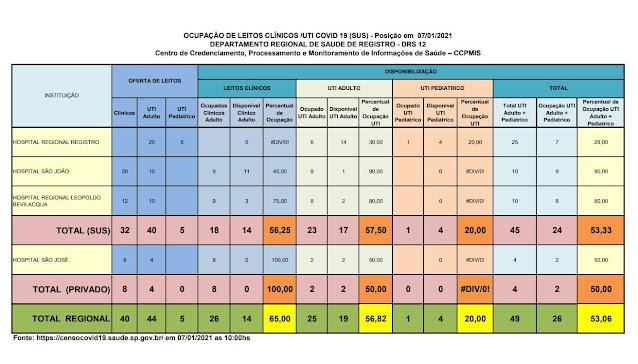 Taxa de ocupação dos leitos de UTI adulto , 57,50 % para o SUS e 50 % para o particular,  17 leitos vagos para o Vale do Ribeira  (07/01)