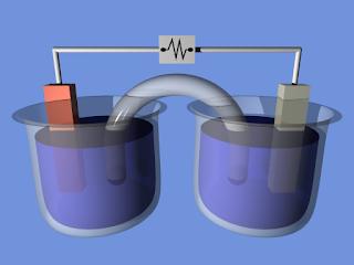 energitika dan elektrokimia