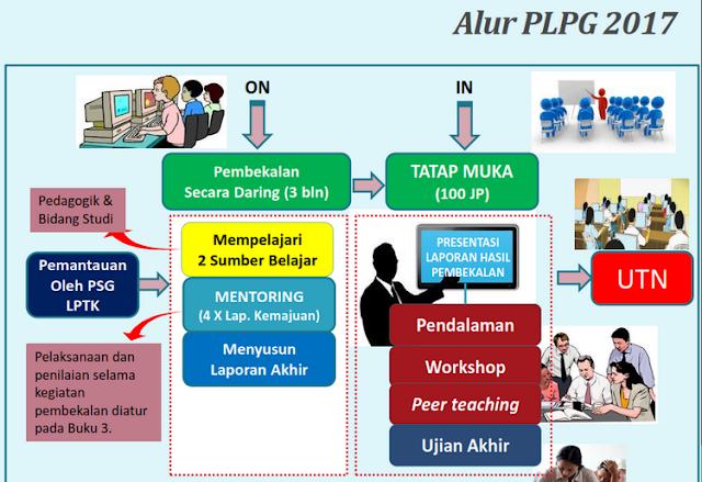 Download Juknis PLPG Tahun 2017 Bagi Guru