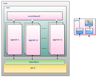 UVM TestBench block diagram with multiple agents