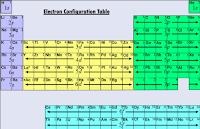 Hydrogen (H) Valence Electrons
