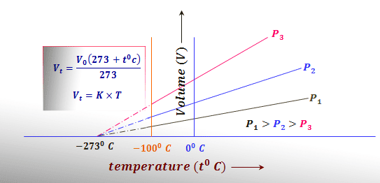 Properties of gases and gas laws