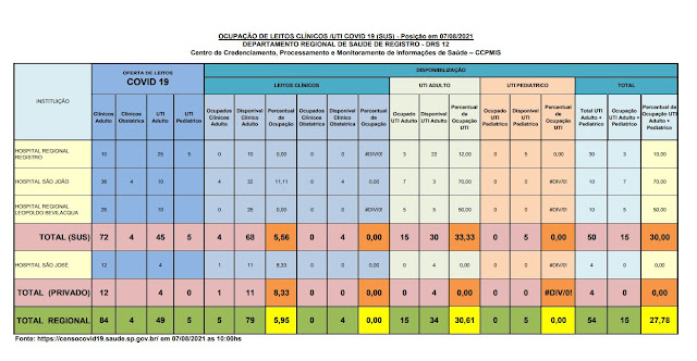 35,33% da taxa de ocupação dos leitos de UTI do SUS (30 vagas)  e 0 %  particular dos Hospitais do Vale do Ribeira (07/08)