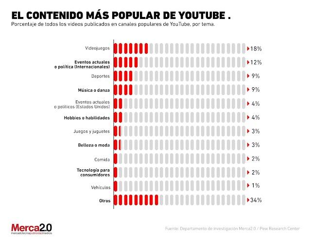 Los contenidos más populares en YouTube