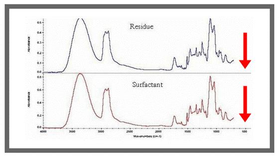 The X-Axis: The Infrared Spectrum   FTIR   Texpedi.com