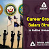 Indian Armed Forces Career Growth and Salary Structure
