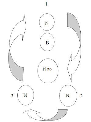 Disposición de los elementos