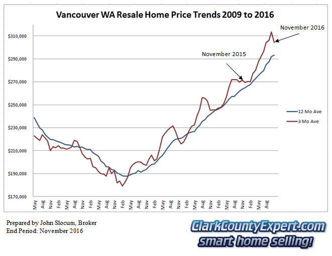 Vancouver WA Resale Home Sales November 2016 - Average Sales Price Trends
