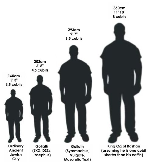 Ghost Hunting Theories: Just How Tall Were Those Giants?
