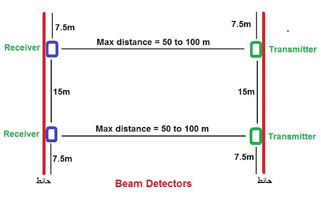 المسافة بين حساسات beam detectors
