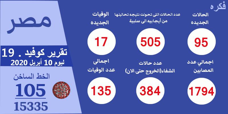 تقرير عن الوضع الوبائى فى مصر ليوم 9 أبريل 2020