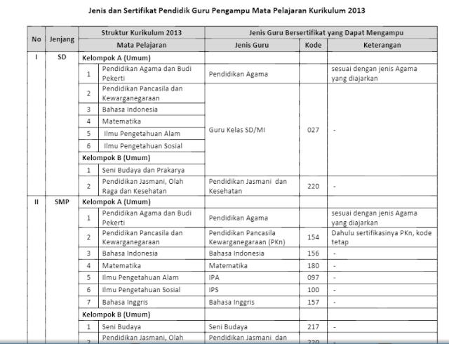 Daftar Linieratitas Sertifikat Mengajar Guru Lengkap (SD, SMP, SMA, SMK) Berdasarkan Kurikulum 2013