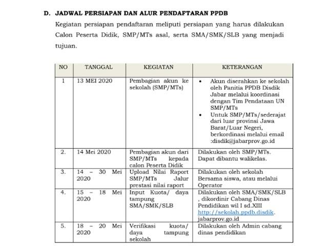 Pengumuman, Persiapan, dan Jadwal Pendaftaran PPDB SMA/SMK di Jawa Barat Tahun 2020