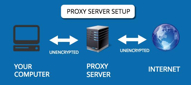 Perbedaan VPN dengan Proxy Server Serta Kelebihannya 1_