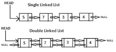 Single and Doubly Linked List