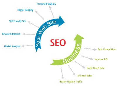 SEO MARKETING - How Search Engine Optimization Works