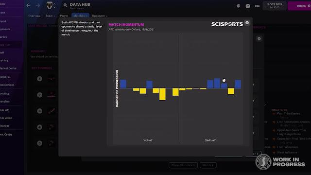 fm22 data hub - match momentum