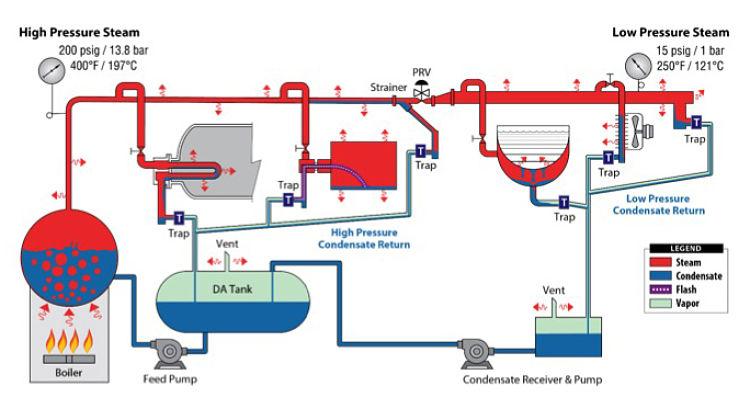 Sistema de vapor con recirculadión de condensado