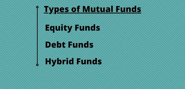 Types of Mutual Funds Investment Online India