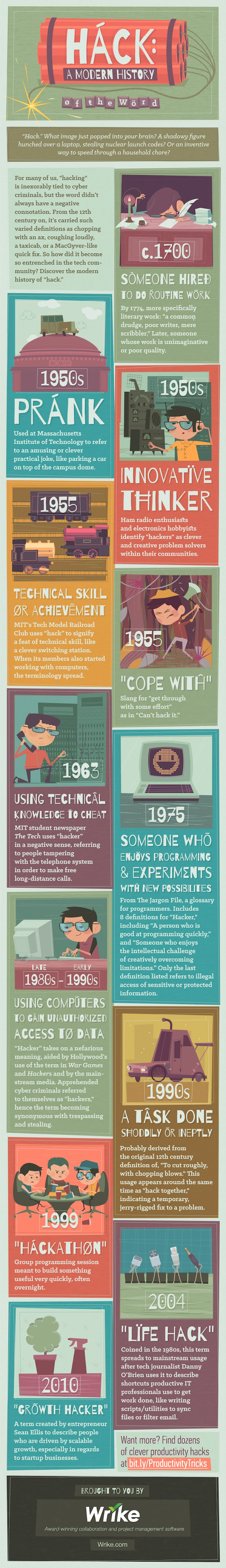 Hack, Hacker, Hacking - Evolution and History of the Word - Infographic