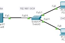 Konfigurasi DHCP Server pada Cisco Packet Tracer